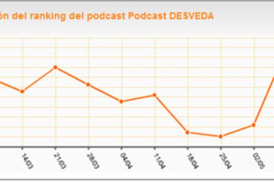 """El programa radiofónico """"Desveda"""", uno de los más escuchados en Ivoox.com"""