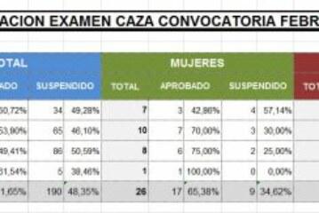52% de aprobados en la primera convocatoria del examen del cazador en Euskadi