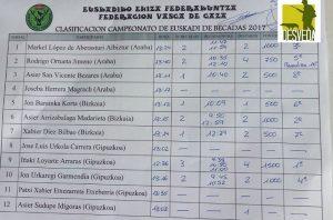 CAMPEONATO DE EUSKADI DE BECADAS 19-11-17 (5)