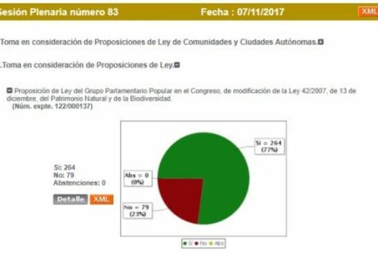 Congreso de los Diputados: Importante victoria política del mundo rural frente a la sinrazón ecologista