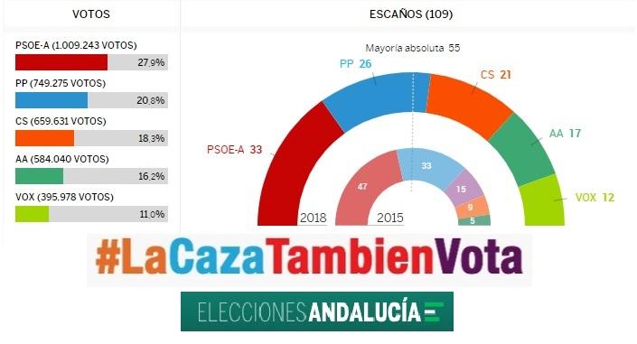 La caza también vota y condiciona los resultados de las elecciones andaluzas