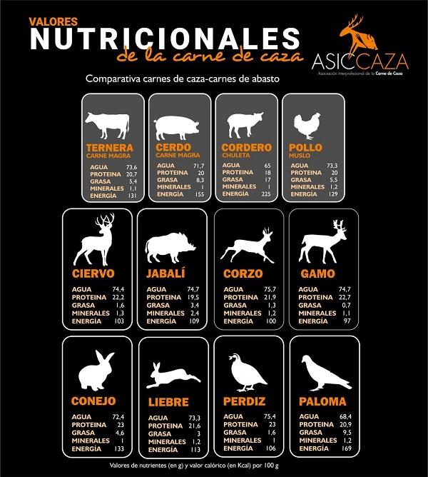 Científicos y nutricionistas avalan los beneficios de la carne de caza para la salud